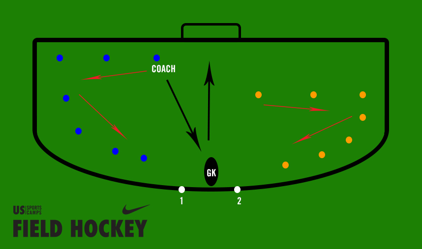 Field Hockey Goalkeeper Kicking Drill Field Hockey Tips